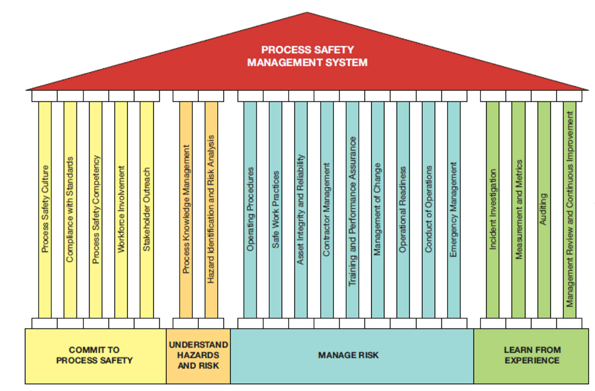 CCPS Risk-based 20 PSM Elements